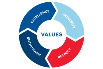 values-of-tmx